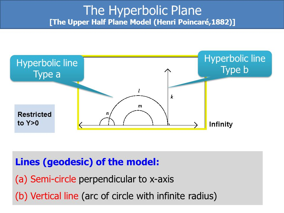[The Upper Half Plane Model (Henri Poincaré,1882)]